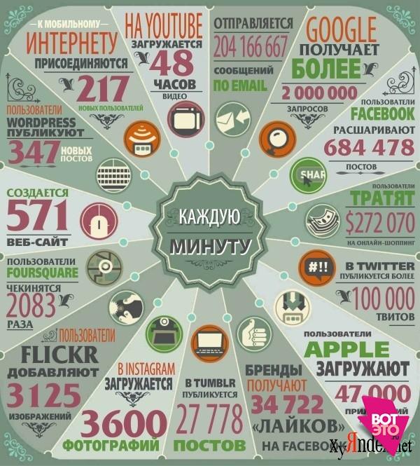 Что происходит в интернете каждую минуту?