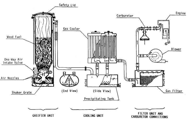 Газовые генератор своими руками