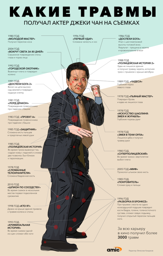Травмы актёра Джеки Чана: инфографика