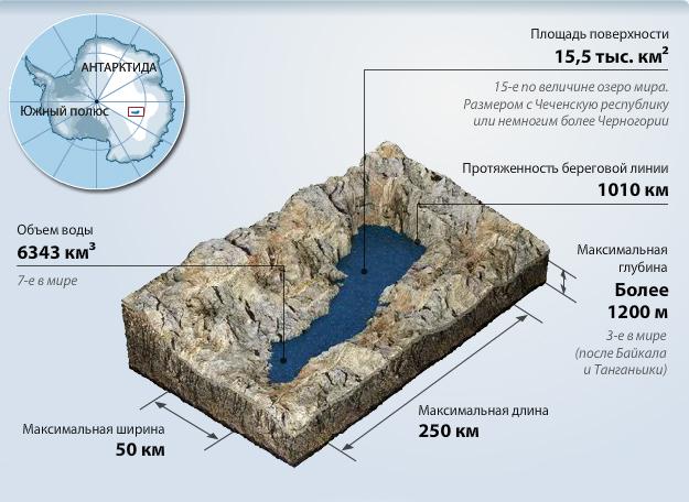 Лед из реликтового озера Восток: заглянуть на тысячи лет назад